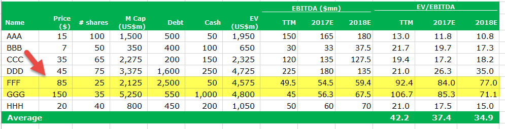 EV to EBITDA comp table