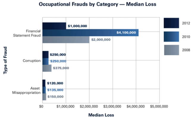 Forensic Accounting - Occupational Frauds
