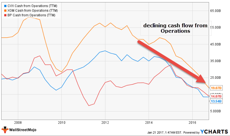 Oil & Gas Companies - Declining Cash Flow from Operations v1