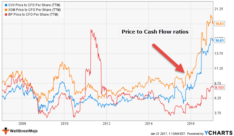 Oil & Gas Companies - Price to Cash Flow Ratios
