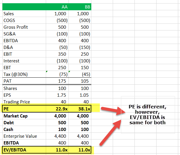 PE Ratio vs EV to EBITDA