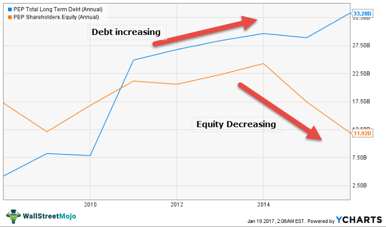 Pepsi-Capital-Gearing-Debt-and-Equity