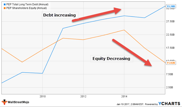Pepsi Capital Gearing - Debt and Equity