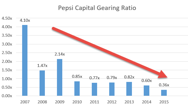 Pepsi Capital Gearing Ratio