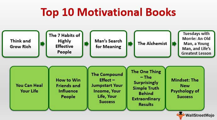Top 10 Motivational Books