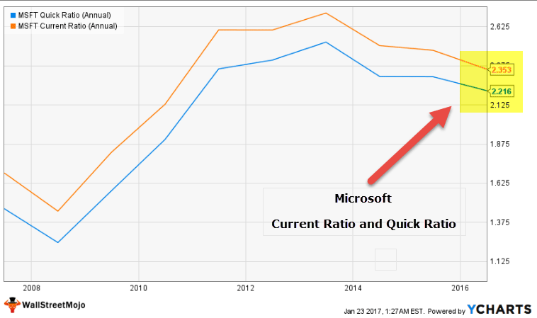 current ratio vs quick ratio - Microsoft