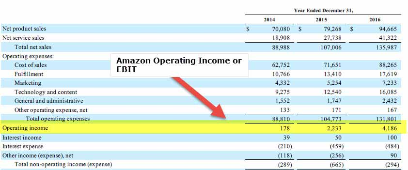 Amazon EV to EBIT Calculation - Operating Income