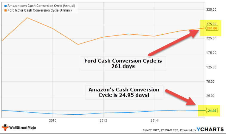 Cash Conversion Cycle Formula Examples Can It Be Negative