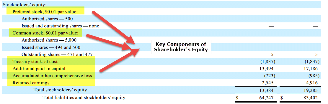 Amazon Shareholder's Equity