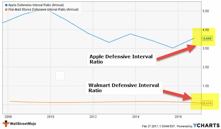 Apple Walmart Defensive Interval Ratio