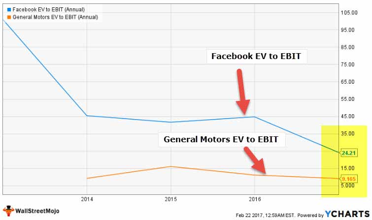 EV to EBIT Facebook vs GM