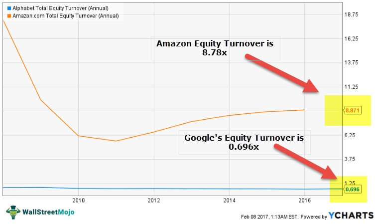 Equity Turnover Ratio