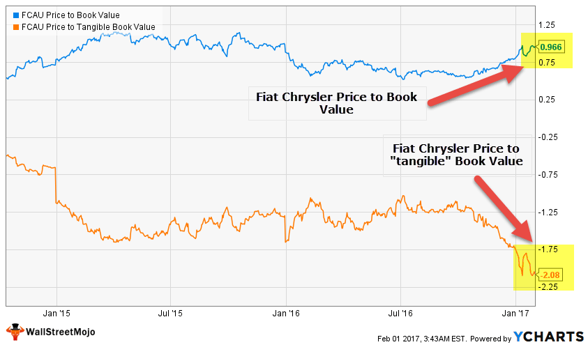 Fiat Chrysler Liquidation Value