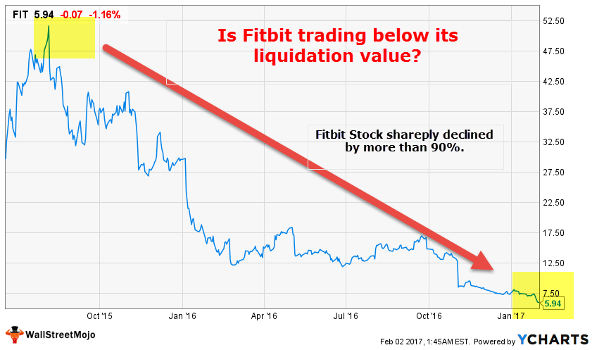Fitbit Trading Below Its liquidation value