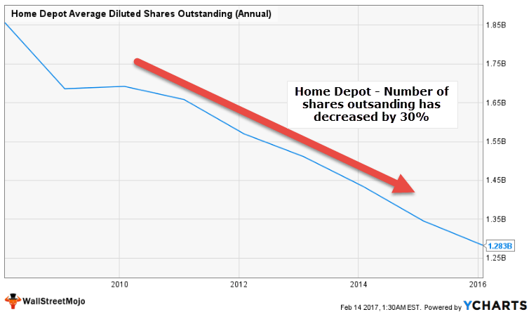 Home Depot - Accelerated Buy back - Shares