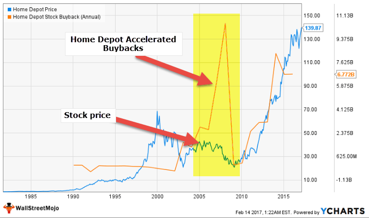 Home Depot Accelerated Buybacks