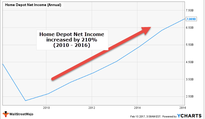 Home Depot Net Income