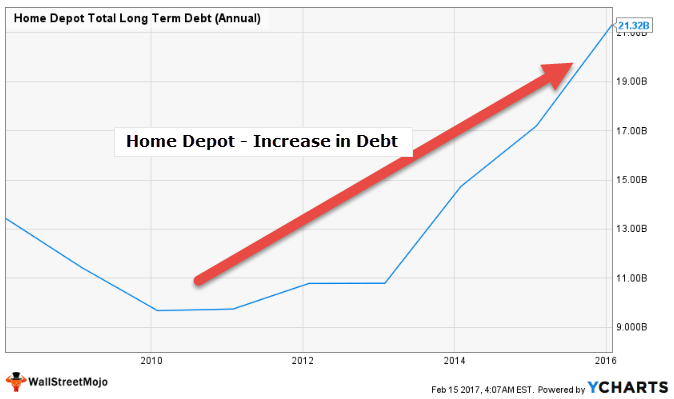 Home Depot ROIC - Increase in Debt