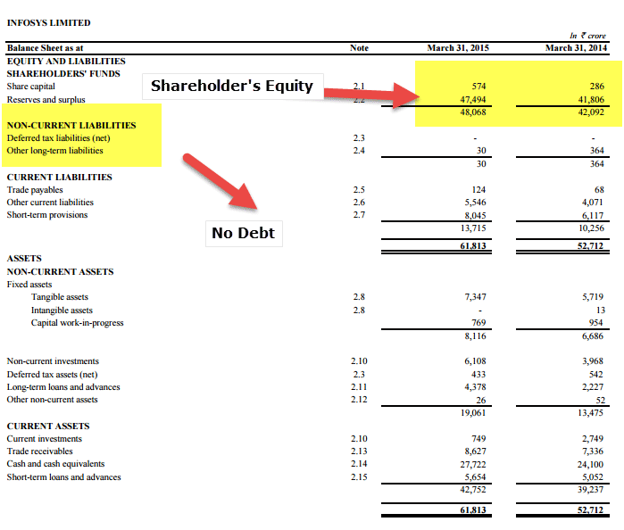 Infosys Balance Sheet ROIC Calculation