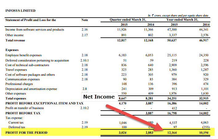 Infosys Net Income ROIC Calculation