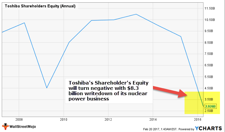 Negative Shareholder's Equity - Toshiba