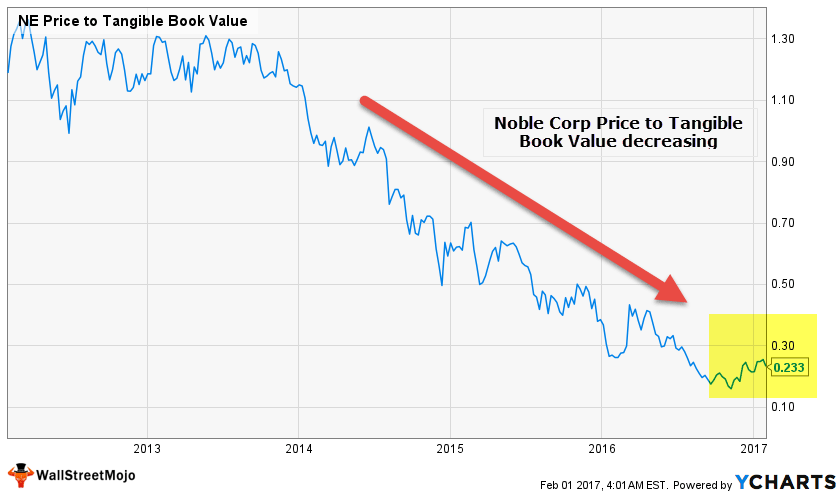Noble Corp - Liquidiation Value