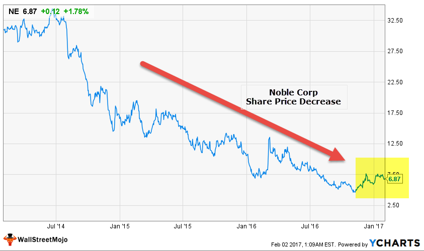 Noble Corp - Share Price Decrease