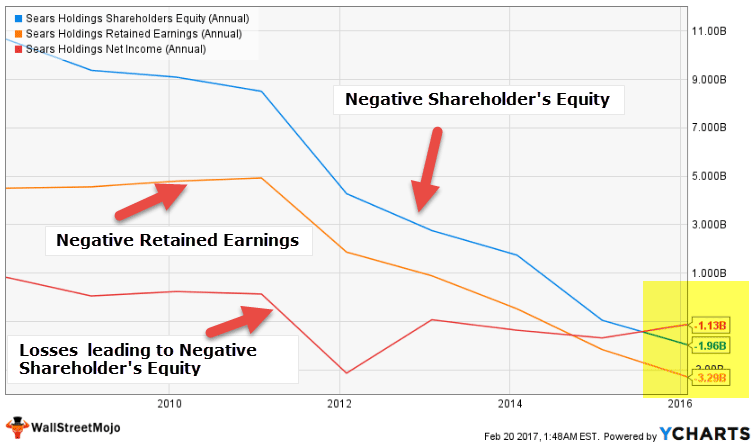 Sears Holding - negative shareholder's Equity