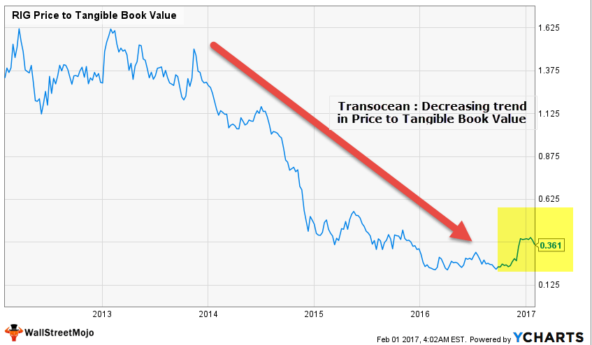 Transocean - Liquidiation Value