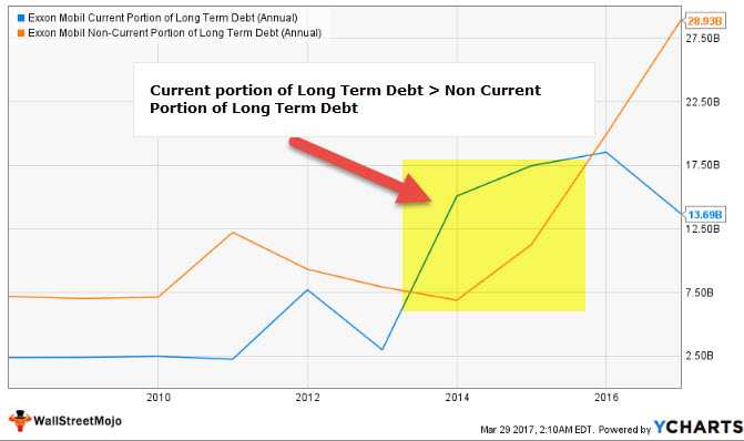 Exxon - current portion of long term debt