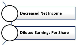 Impact of Stock Based Compensation
