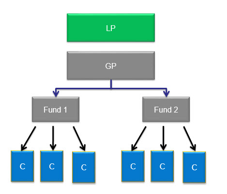 LP GP Fund Structure