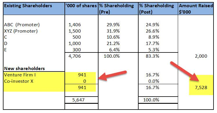 Term Sheet In Private Equity Example Agreement Wallstreetmojo