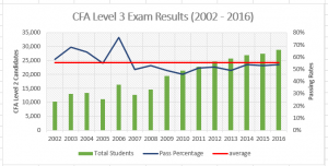 CFA Level 3 Exam Weights, Study Plan, Tips, Pass Rates, Fees