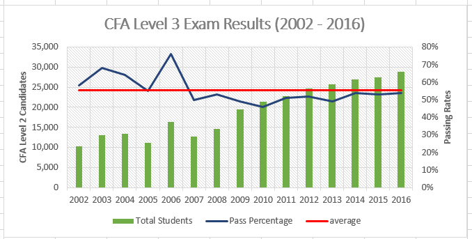 CFA Level 3 Exam Results