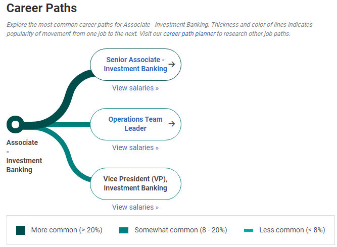 Investment Banking Career Paths