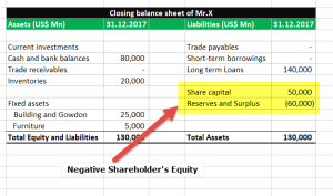 Negative Shareholders Equity | Examples | Buyback | Losses