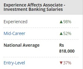 Investment banking In India | Top Banks List | Salary | Jobs