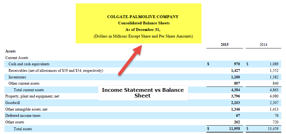 Colgate - Balance Sheet vs Income Statement