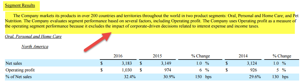 which segment of its operations got However, despite this, revenue earned per square foot was higher for the us stores than for international stores this shows how important the us segment is for the company's revenues.