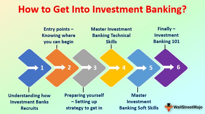 How to Get Into Investment Banking