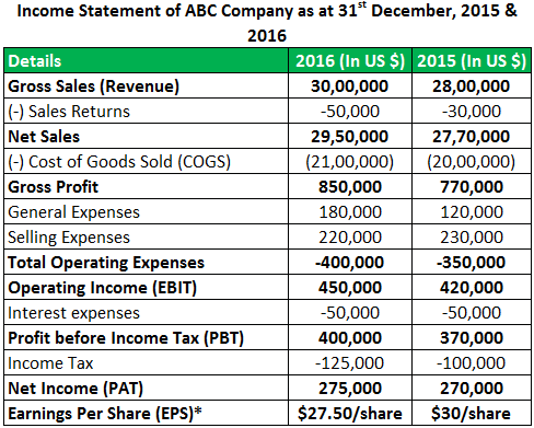 Balance Sheet vs Income Statement - Income Statement Format