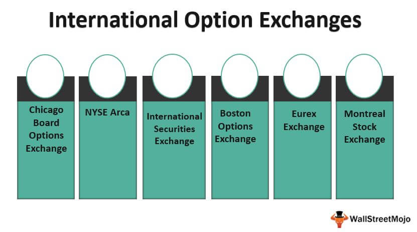 Top 6 Most Popular International Option Exchanges