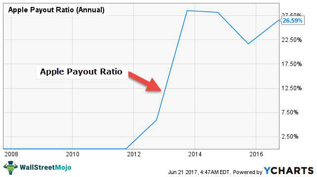 Apple-Dividends-Payout-Ratio