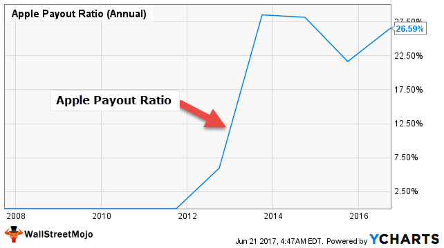 Apple Dividends Payout Ratio