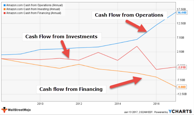 Cash Flow Analysis - Amazon
