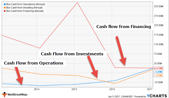 Cash Flow Analysis - Box