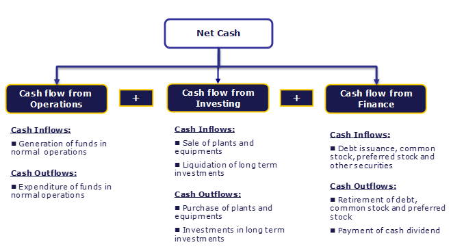 Cash Flow Analysis - Diagram