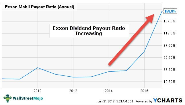 Exxon-Dividend-Payout-Ratio-increasing