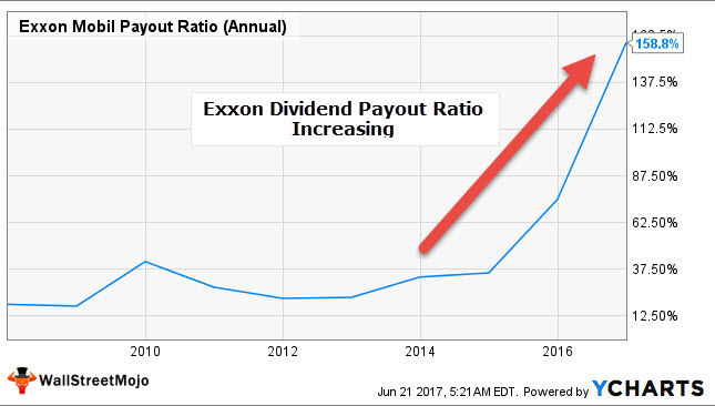 Exxon Dividend Payout Ratio increasing
